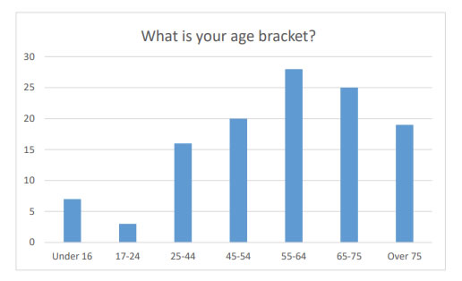 Chart 1 indicates that it was mainly the older generation which took time to answer the Main survey questionnaire.