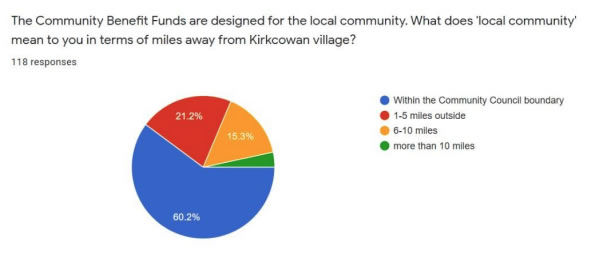 Chart 10 shows people's view on what a local community is in terms of miles away from Kirkcowan village.