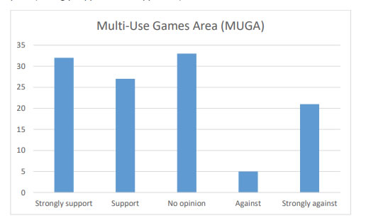 Chart 12 shows a majority of support (Strongly support 32 & Support 27) for a MUGA within Kirkcowan, although there is a fair few who are Strongly against (21).