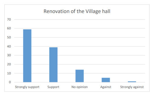 Chart 13 shows a majority of support for spending wind farm money on a renovation of the Village Hall (Strongly support 59 & Support 39).