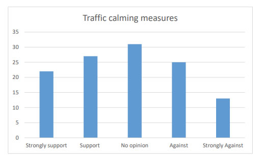 Chart 14 indicates the suggestion of traffic calming measures such as for example speed bumps has quite a varied response from the people who answered the survey.