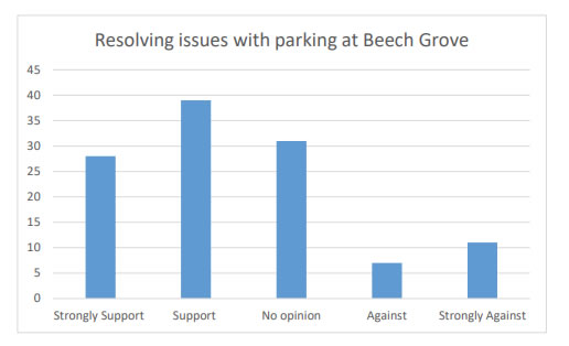 Chart 15 shows that resolving issues regarding parking at Beech Grove is supported by around 75% of respondents