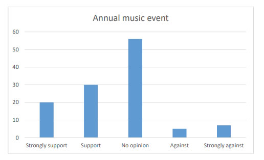Chart 16 indicates most people had No opinion (56) in regards to having an annual music festival but there are more people in support of it than against it