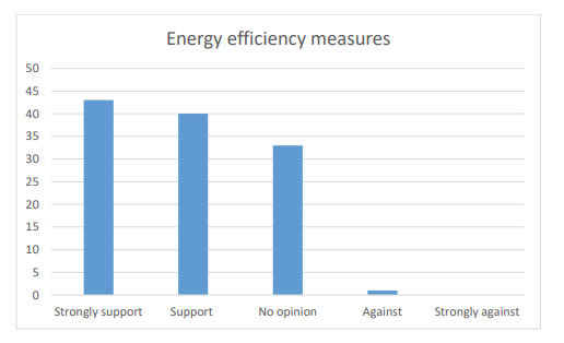 Chart 18 indicates over 80% of the community who responded are interested in looking into energy efficiency measures.