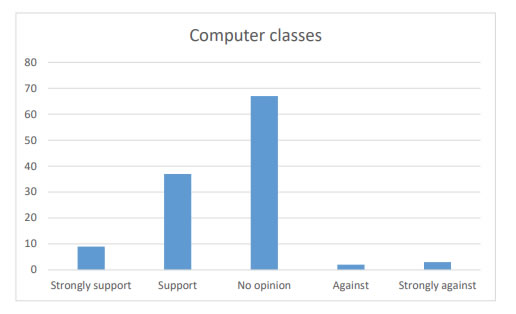 Chart 19 shows that over 50% of the people consulted had No opinion in regards to arranging computer classes in the community.