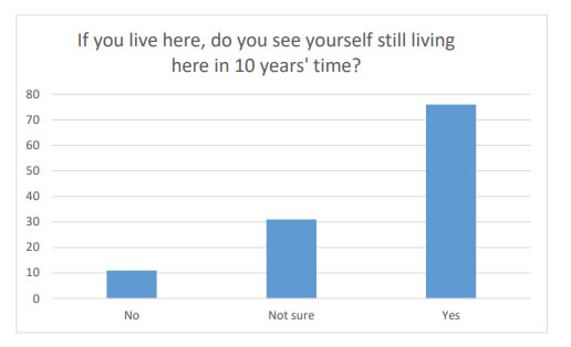 Chart 2 indicates that most people in the village who responded see themselves living there in 10 years' time. The results for this is however slightly skewed as it was apparent that many elderly people might be answering No or Not sure due to their age.