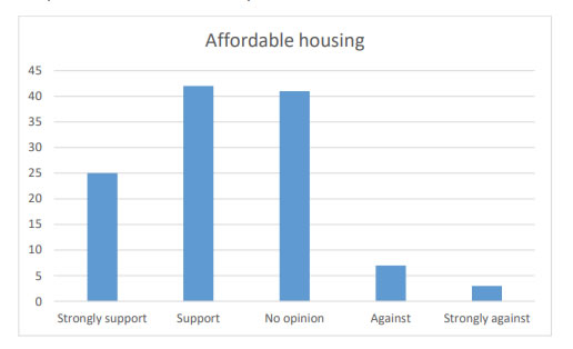 Chart 20 indicates over half of the respondents Strongly supported (25) or Supported (42) the building of affordable housing in the village.