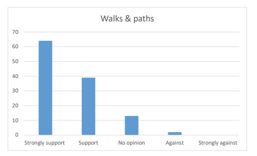 Chart 21 shows nearly 90% strong support (64) or support (39) for working on creating more walks and improving paths within Kirkcowan Community Council Area.