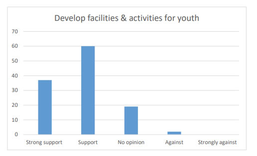 Chart 23 shows over 75% of the answers received show a strong Support (37) or Support (60) for developing facilities & activities for youth within Kirkcowan Community Council Area.