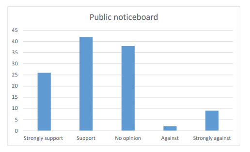 Chart 24 indicates that over 50% of the people who answered the questionnaire are in Strong support (26) or Support (42) in having a public noticeboard in the village.