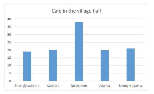 Chart 25 indicates, there is nearly an equal 40% of people who are against (Strongly against 21 & Against 20) or Support (Strongly support 19 & Support 20) of a café in the village hall.