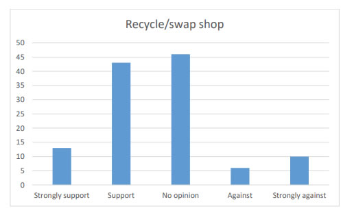 Chart 26 shows nearly 50% of people consulted indicated that they are in strong support (13) or support (43) of a recycle/swap shop within Kirkcowan Community Council area.