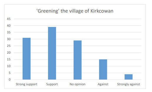 Chart 27 indicates that there is over 50% in Support (39) or Strong support (31) for greening the village with trees and plants etc.