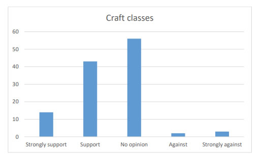 Chart 28 shows that near 50% of people being in Strong support (14) or Support (43) of craft classes