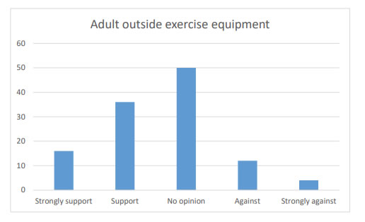 Chart 29 indicates over 40% of the people were in Strong support (16) or Support (36) of installing adult outside exercise equipment in the village.