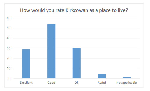 Chart 3 shows that the majority of responder's rate Kirkcowan as an Excellent or Good place to live.