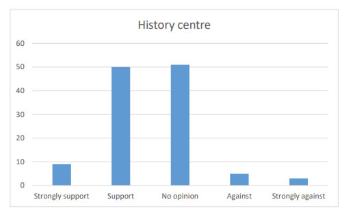 Chart 31 shows that there are more people in Support/Strong support of a History centre (59) than being Against/Strongly against (8) it.