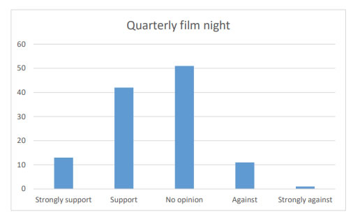 Chart 33 indicates there is more Support/Strong support (55) for holding a quarterly film night in Kirkcowan than people being Against/Strongly against it (12).