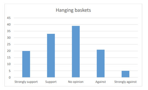 Chart 34 shows that over 40% of the people were in Strong Support (20) or Support (33) of the project of having hanging baskets along Kirkcowan village.