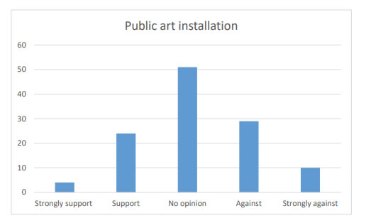 Chart 35 indicates that there was a generally higher proportion of people Against (29) or Strongly against (10) the idea of putting in a Public art installation in the Kirkcowan Community Council Area as opposed to being in Support (24) or Strong support (4) of it.