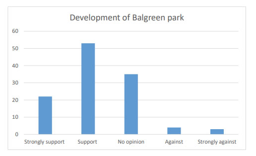 Chart 36 shows that over 50% of the people who answered the consultation questionnaire were in Strong support (22) or Support (53) over a development of Balgreen park.