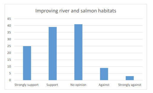 Chart 37 indicates over 50% of the people were in Strong support (25) or Support (39) of improving river and salmon habitats.