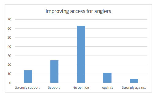 Chart 38 indicates there is more Support/Strong support (39) for improving access for anglers than Against/Strongly against (15) it.