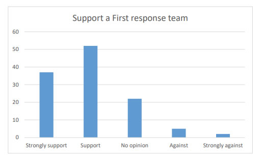 Chart 39 shows a near 75% Support (52) or Strong support (37) of training and supporting a First Response team.