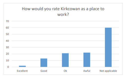 Chart 4 indicates that most people considered this question to be 'Not applicable' to themselves, although it does indicate some people's opinion that Kirkcowan is an 'Awful' place to work.