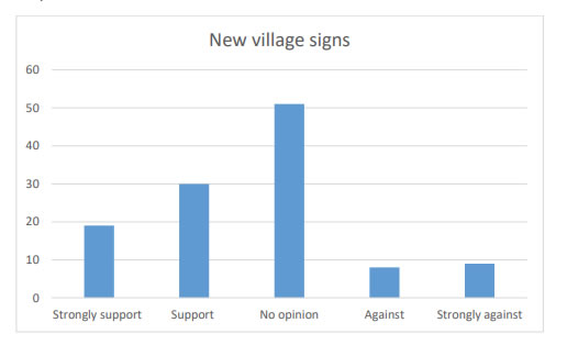 Chart 40 indicates that nearly 45% of the respondents were in Support (30) or Strong support (19) of installing new village signs on the roads coming into Kirkcowan.
