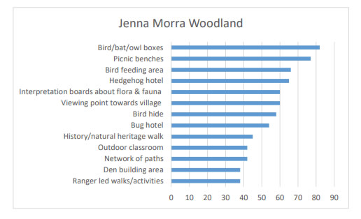 Chart 42 shows the results of what people have voted for in regards to suggestions of what aspects to put in Jenna Morra Woods.