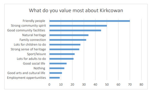 The question 'What do you value most about Kirkcowan that we should build on?' was an optional question where people got a chance to choose from options as to what we should build on for the future.