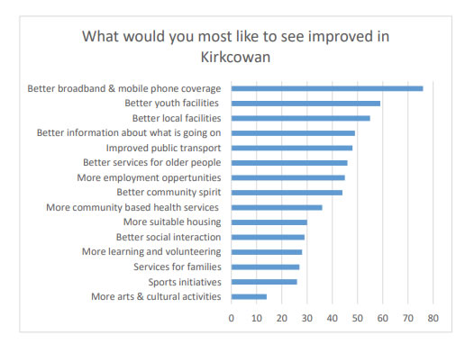 What would you most like to see improved in Kirkcowan?