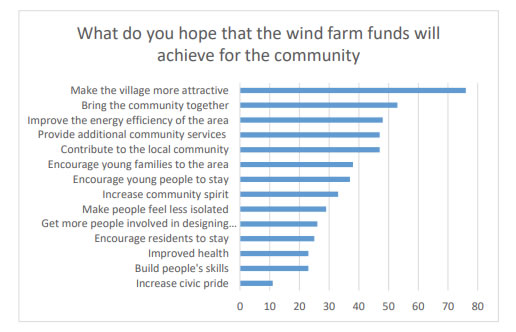 Chart 8 above shows what the people who filled in the survey hope that the wind farm funds will achieve.