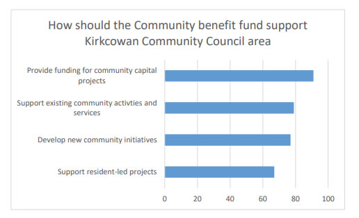 Chart 9 indicates most people are keen to see the Trust providing funding for Community capital projects, although all of the suggested categories were well represented.