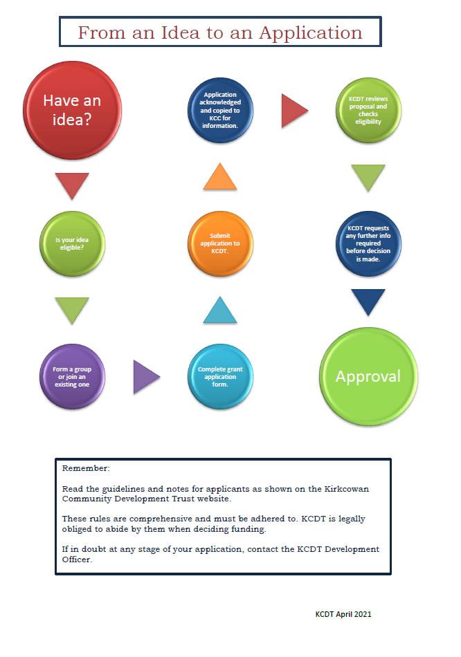 Grant Application Flow Chart